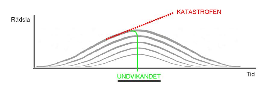 Slider900-Ångest